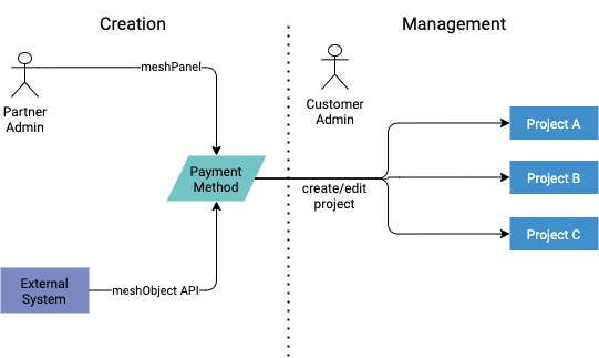 Payment Methods Lifecycle